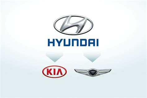 Who Owns Hyundai