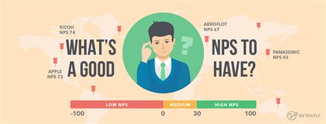What Is A Good Net Promoter Score? (latest 2018 Nps Benchmark