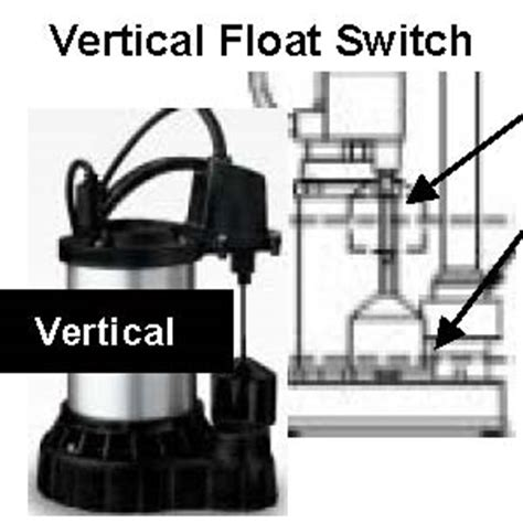How Sump Pump Float Switch Work Electronic