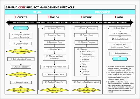 easy   project plan powerpoint sampletemplatess