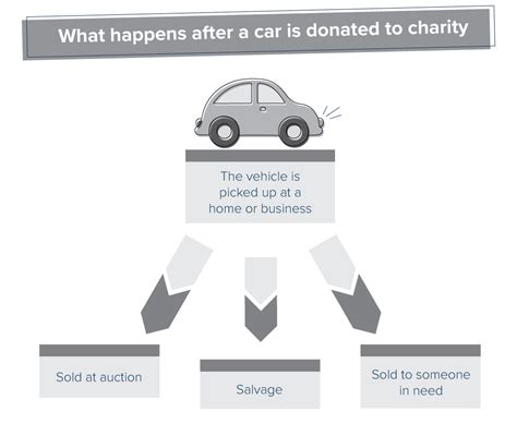 What Happens To Donated Cars by What Happens To A Car After You Donate It To Charity