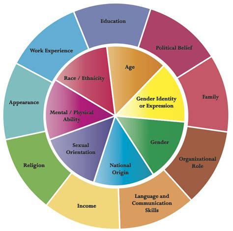 diversity wheel johns hopkins diversity leadership council