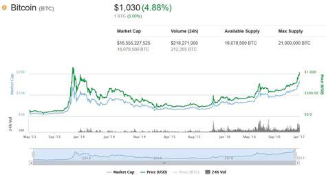 Bitcoin Exchange Rate by Bitcoin Exchange Rates Bitpay