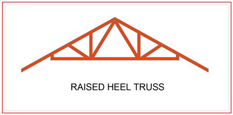 roof truss definition types and importance alpha steel