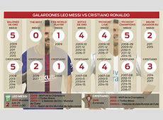 Messi vs Cristiano Ronaldo Comparativa de títulos