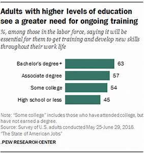 Adults with higher levels of education see a greater need ...