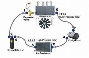Apa Itu Kompresor Ac Mobil Dan Bagaimana Cara Kerjanya  - Rotary Bintaro