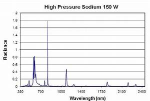 Emission Spectrum Of A High Pressure Sodium Lamp