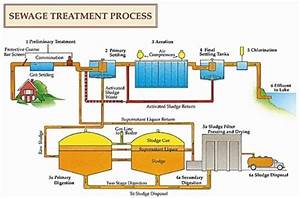 Centralised Sewage Treatment Works