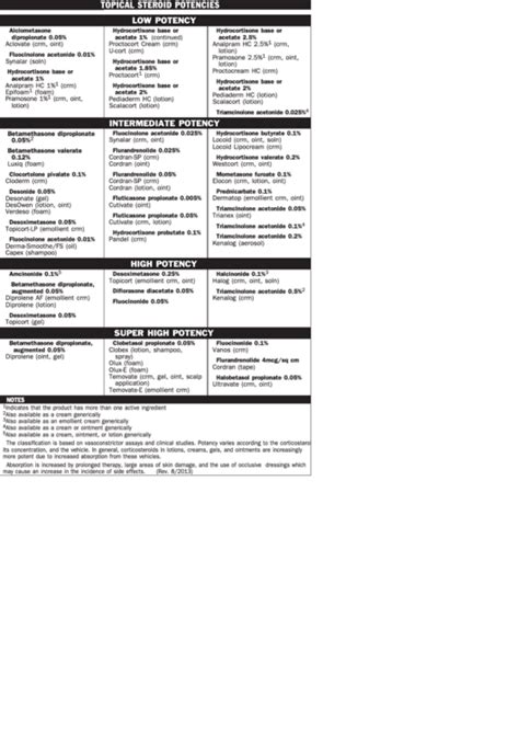 topical steroid potencies chart printable