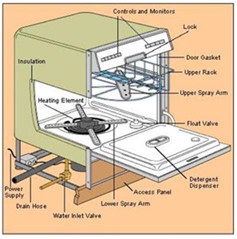 wiring diagram  bosch dishwasher sms  fixya
