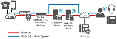 skype for business server 2015 direct sip connections