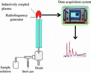 1 Schematic Diagram Of Atomic Emission Spectroscopy