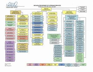 Organizational Chart Nevada Department Of Veterans Services