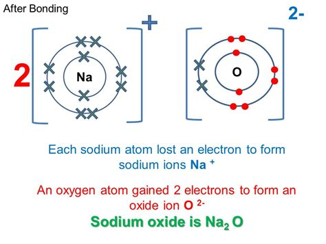 Gcse Ocr Gateway Chemistry C2.2 D-i Bonding