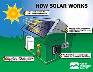 Greencyclopedia U2122  Solar Energy In The Home