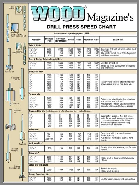 wood magazines drill press speed chart