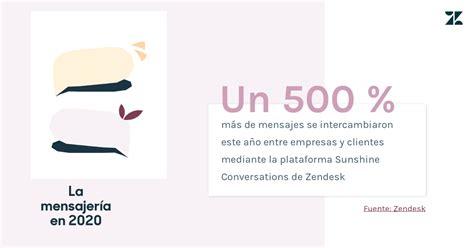 La Mensajería en 2020: las conversaciones de negocios se