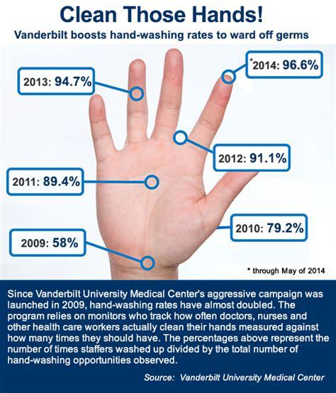 Vanderbilt Hand Hygiene Program  Vanderbilt Health