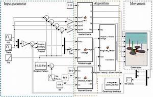 Simulation Block Diagram