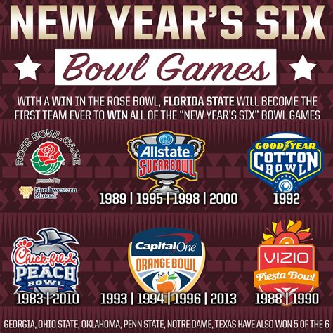 "Fsu Football On Twitter ""with The New Year's Six Bowl Games Upon Us, @fsufootball Looks To"