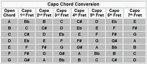Guitar Capo Chord Chart