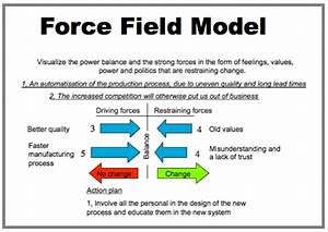 Force Field Analysis  The Ultimate How
