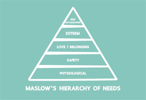 maslow teaches  fraternity blog holmes murphy