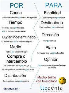 Common Mistakes In Spanish
