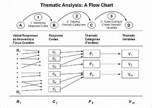 A Flow Chart Of The Process Of Thematic Text Analysis