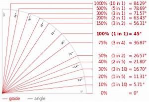 Hangneigung Berechnen : hellingsgraad wikipedia ~ Themetempest.com Abrechnung