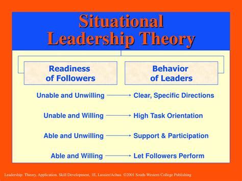 chapter  contingency leadership theories