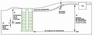Schema Installation Pompe De Relevage Eaux Usées : neatfx choisir sa station de relevage eaux us es ~ Carolinahurricanesstore.com Idées de Décoration