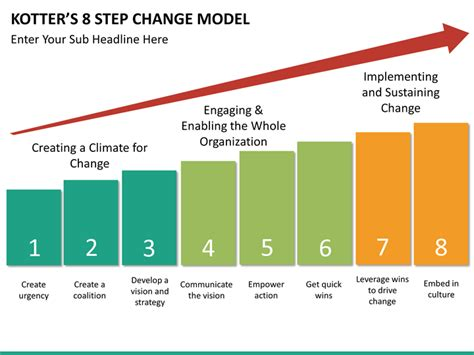 Kotter Model by Kotter S 8 Step Change Model Powerpoint Template