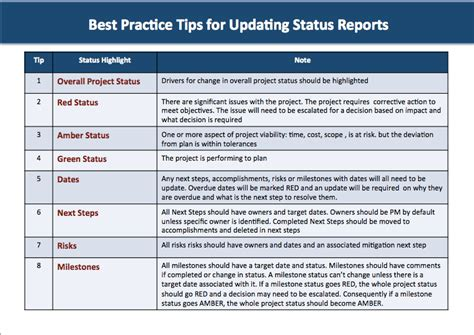 status report do you how to create a quality successful project status report