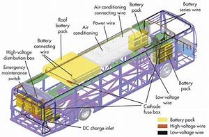 Main Components Of Electric Bus
