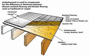 Flooring Diagram