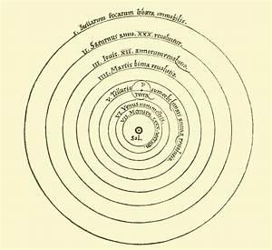 Copernican heliocentrism - Wikipedia