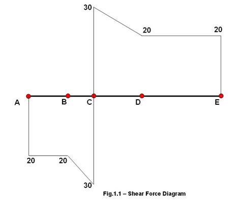 Shear Force Diagram How Draw Sfd