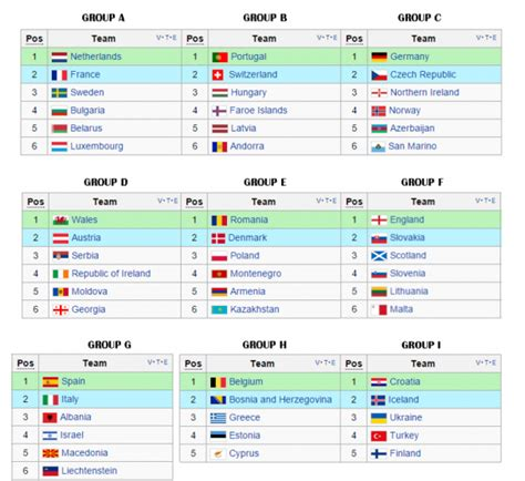 usa world cup qualifying table fifa world cup 2018 qualifying draw unveiled sofascore news