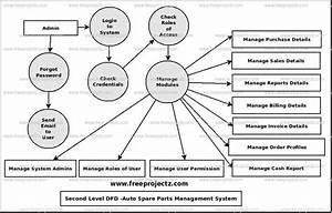 Auto Spare Parts Management System Dataflow Diagram  Dfd  Freeprojectz