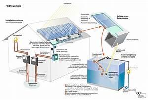 Photovoltaik Eigenverbrauch Berechnen : photovoltaikanlage strom durch die sonne ~ Themetempest.com Abrechnung