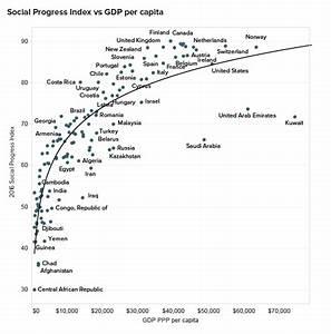 2016 Social Progress Index