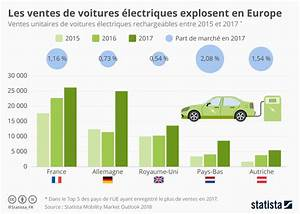 Nombre De Voiture En France : graphique les ventes de voitures lectriques explosent en europe statista ~ Maxctalentgroup.com Avis de Voitures