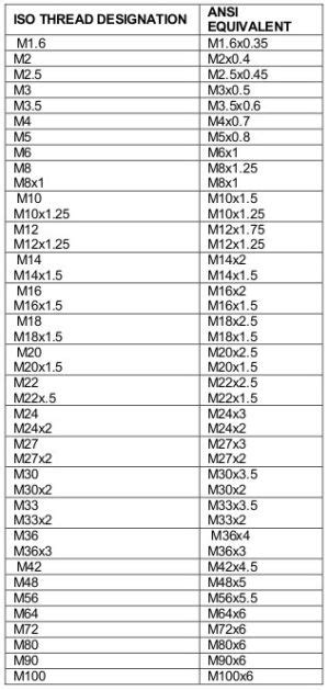 metric thread standard chart carr lane