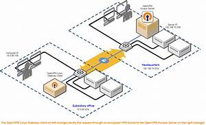 Site To Site Vpn Routing Explained In Detail