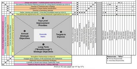 strategic initiatives minnesota section asq