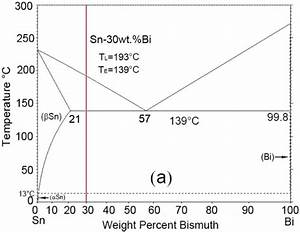Sn Bi Phase Diagram