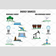 Renewable And Nonrenewable Energy Sources Poster On White  Illustrations  Creative Market