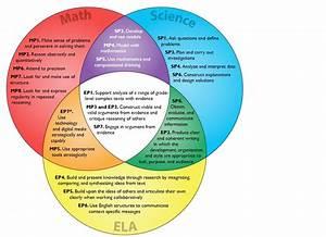 Science Vs Engineering Venn Diagram Science Study Guide